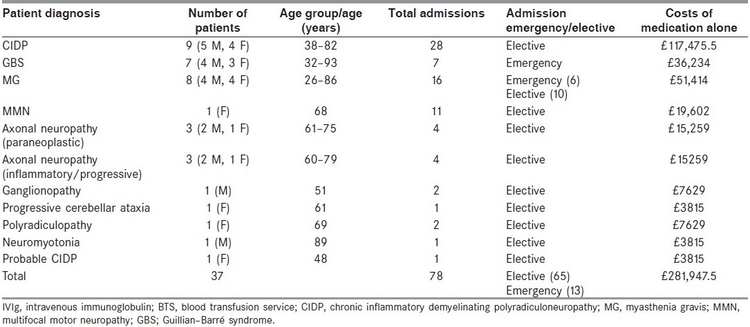 Table 2: Cost of prescription of IVIg in Neurology Department based on clinical diagnosis (2008-2009) assuming that IVIg was available free of cost to the Trust in 2004-2005 from blood transfusion service for reasons mentioned earlier