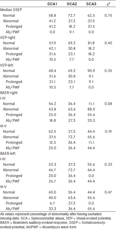 Table 1: Details of abnormalities of evoked potentials in the subtypes of SCA