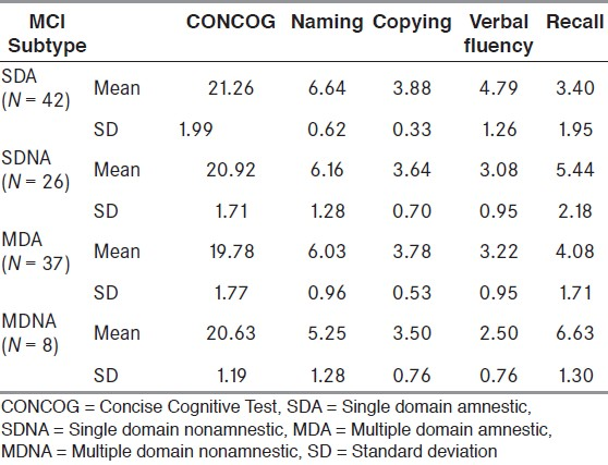 Table 2: Scores on the CONCOG and subscales for the different MCI subtypes