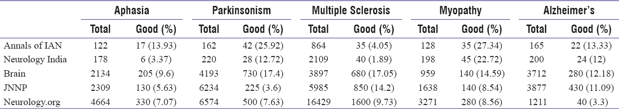 Table 1: Number of publications (and the proportion of relevant articles) pertaining to Aphasia and 4 more neurological disorders as published in 5 Neurology Journals